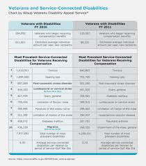 Military Disability Chart 2017 24 Expository Veterans Disability Pay Chart