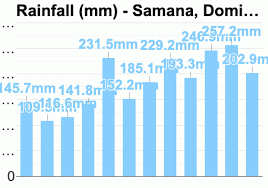 Dominican Republic Weather Year Round Chart Samana Dominican Republic Detailed Climate Information