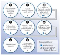 Figure 2 Flow Chart For Conducting An Audit Safety