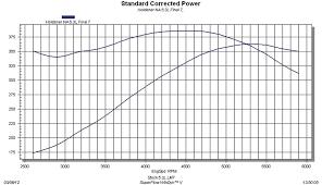 5.3L Bow Tie Builds Mild To Wild - Chevy LM7 Engines - Truckin ...