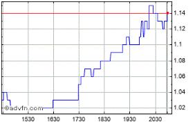 Ggi Stock Chart Garibaldi Resources Share Price Ggi Stock Quote Charts