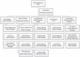 Employee Hierarchy Chart Creating Organizational Charts From Data