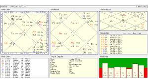 Mars Venus Conjunction In Navamsa Chart Relationship Analysis Of A Girl Through Tamil Jyotish