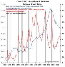 Debt Chart How Concerning Are Corporate Debt Levels Seeking Alpha