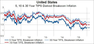 Market Implied Inflation Expectations Approaching 2015 Lows
