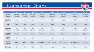 Us Soccer Standards Chart Ussf Changes Youth Soccer Soccertoday