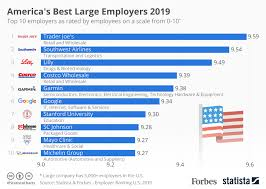 Fr Rating Chart Chart Americas Best Large Employers In 2019 Statista