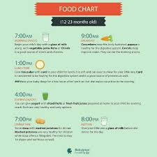 12 To 18 Months Baby Food Chart Baby Feed Chart 18 Months