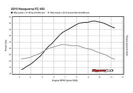 2019 Husqvarna Fc 450 Dyno Cycle World
