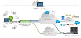 software defined wide area networking  sd wan    mosaic networxsd wan diagram