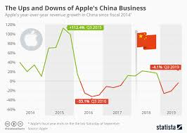 China Currency Trend Chart Chart The Ups And Downs Of Apples China Business Statista