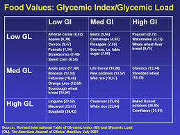 Glycemic Index Chart For Fruit Images Of Fruits With Low
