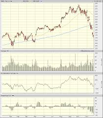 Apple Aapl Stock A Close Technical Look At The Struggling