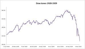 Chart Dow Jones Industrial Average 1928 1932
