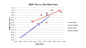 5km Race Prediction From Submax Performance Tests A Pilot