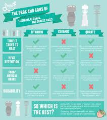 Titanium Vs Ceramic Vs Quartz Nails How To Choose Smoke