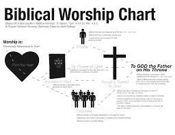 Biblical Worship Chart Awaiting The Resolve