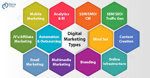 What is Digital Marketing? Everything you need to know about it - DataFlair