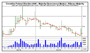 Ubc Np Esm Chart Canadian Federal Election 2000 Majority
