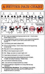 Fibromyalgia Chart Best Pain Score Chart Ever Fibromyalgia Acti
