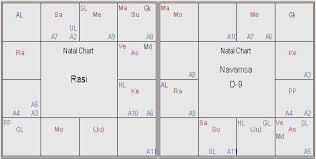 Gandhi Chart Rahul Gandhi Horoscope And Analysis Astrology
