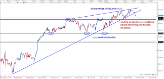 Chart Of S And P 500 S P 500 Short Term Chart Weakening Nasdaq 100 Could Be The