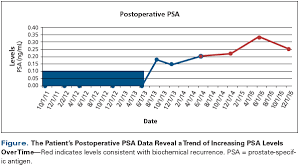 Psa Score Chart Rising Psa Level In An Anxious Postprostatectomy Patient