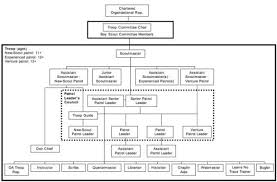 Boy Scout Troop Organization Chart The Boy Scouts Of America