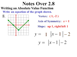 writing equations of absolute value graphs worksheet jennarocca