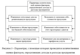 Анализ доходов и расходов как элементов формирования финансового  101813 0023 4 Анализ доходов и расходов как элементов формирования финансового результата предприятия