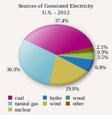 Электроэнергетика США Википедия Источники электроэнергии в США на 2012 год