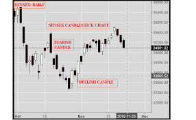 Tata Steel Candlestick Chart Market Buzz Page 9 Click Mudra Shop And Earn