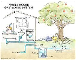 Landscape Irrigation System Design View Our Systems Greywater Landscape Design