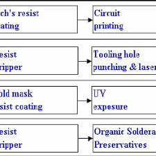 Plating Process Flow Chart Process Flow Chart For Selective Plating Download
