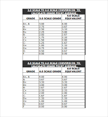 Grading System Chart Sample Gpa Chart 6 Documents In Word Pdf