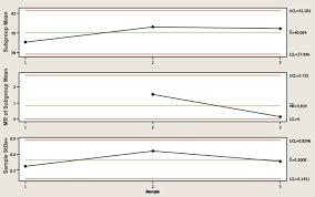 Статистические методы при валидации процесса производства pharm  Контрольный график для индивидуальных значений i скользящего размаха mr стандартного отклонения stdev Размер подгруппы был 18 точек для % перехода