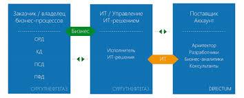 Знаковые проекты Алексей Ардамин Сургутнефтегаз Мы создали  В общей сложности в рамках реализации проекта было задействовано более 60 сотрудников Сургутнефтегаза и 100 сотрудников