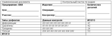 Семь инструментов контроля качества Реферат Важно и то чтобы все данные добросовестно фиксировались с тем чтобы собранная информация могла быть использована для анализа процесса