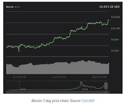 Bitcoin Price Chart Yahoo Bitcoin Spikes Altcoins See Mixed Results Ethereum And