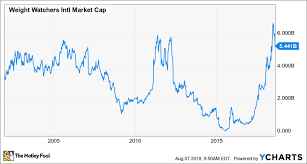 Has Weight Watchers Stock Peaked The Motley Fool