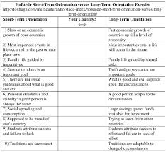 hofstede short term orientation versus long term orientation hofstede short term orientation versus long term orientation exercise resized