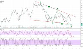 Uob Stock Price Chart Ideas And Forecasts On Uob Sgx U11 Tradingview