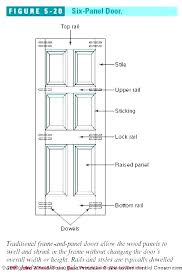 Standard Door Height Standard Door Height Standard Interior Door Heights  Impressive Standard Door Height Standard Bedroom