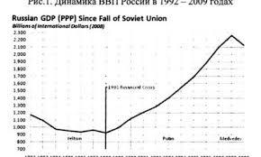 Процесс урбанизации в мировой экономике Личный финансовый  Россия в мировой экономике