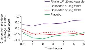 Ritalin Vs Adderall Dosage Chart Comparative Efficacy Of Concerta 18 36 Mg And Ritalin La