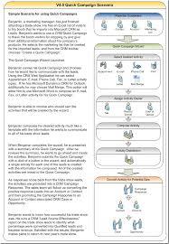 Crm Flow Chart Crm 4 0 Quick Campaign Scenario Flowchart Dynamics 365 Blog