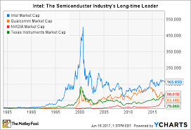 How Intel Corporation Makes Most Of Its Money The Motley Fool