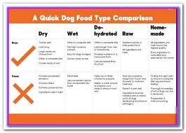 Best Dog Food Comparison Uk Independent Dog Food Reviews