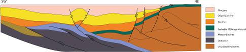 Genesis Welding And Design Solutions Sa De Cv The Phanerozoic Palaeotectonics Of Turkey Part I An