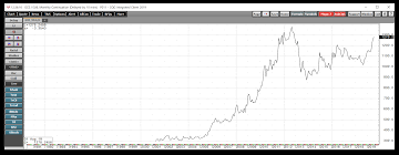 All Signs Point To A Much Higher Price For Gold Vaneck